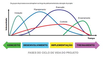 Fases_do_ciclo_de_vida_dos_projetos_estruturantes