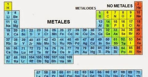 Tabla periodica actual metales no metales y metaloides choice image tabla periodica actual metales no metales y metaloides image tabla periodica actual metales no metales y urtaz Choice Image
