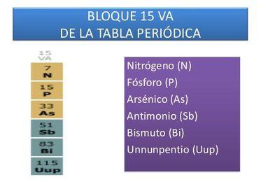 Tabla peridica flashcards el grupo 15 va o familia del nitrgeno todos los elementos tienen cinco electrones en su ultimo nivel energtico tabla peridica urtaz Choice Image