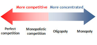 disadvantages of monopoly essay
