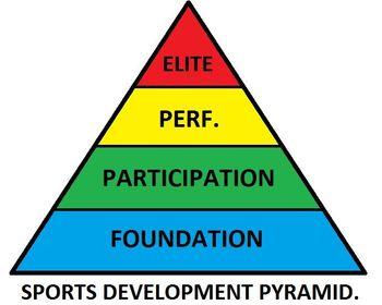 Sports Participation Pyramid | Flashcards