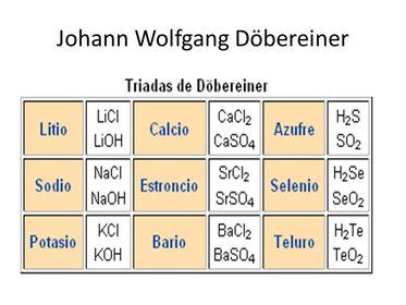 Historia de la tabla periodica flashcards johann dobereiner urtaz Gallery