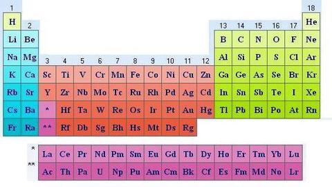 tabla periodica moderna definicion images periodic table and tabla periodica moderna definicion choice image periodic table - Tabla Periodica Moderna Definicion