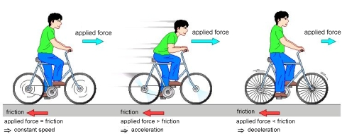 GoConqr - Force: Introduction to Force & Newton's Laws of Motion
