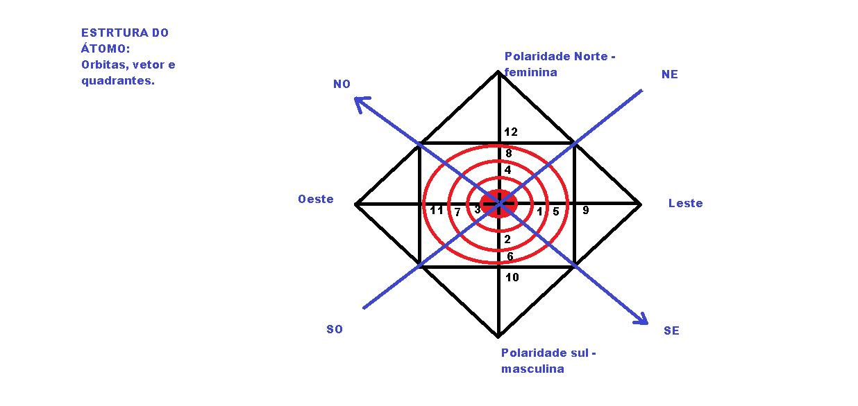 Parte 2 átomo Estrutura Energética E Material Note