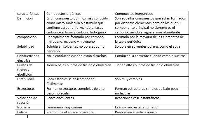 Compuestos orgnicos e inorgnicos note compuestos orgnicos e inorgnicos urtaz Choice Image