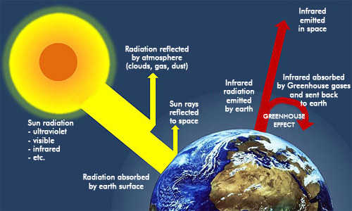 Gas Pollution Effects The Greenhouse Gas Effect