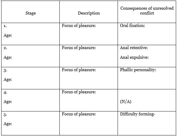 Approaches Quiz- Psychology (A2) | Quiz