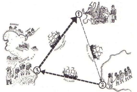 Sistema de Plantation no Brasil Colonial | Mind Map