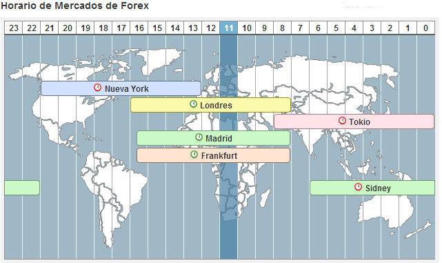Universidad de forex