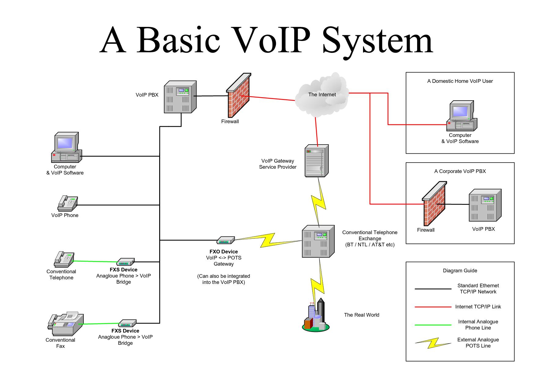 Protocolos Voip  Voice Over Internet Procol