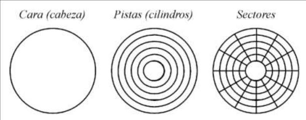 El Disco Duro Y Sus Componentes Conjunto De Diapositivas