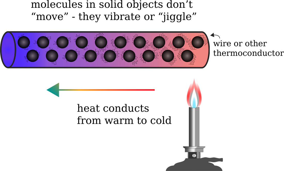 Image result for conduction method of heat transfer