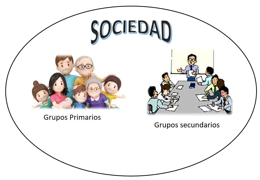 Grupos Y Estructuras Sociales Flashcards
