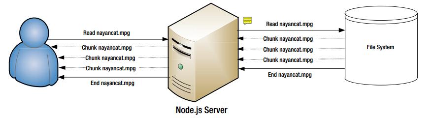 Node js | Course