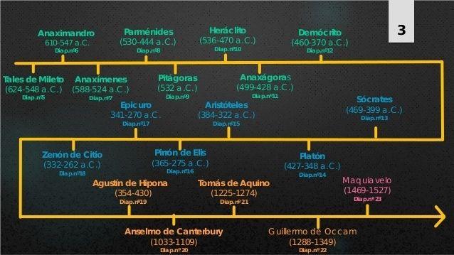 Historia de la Filosofía Clásica | Course