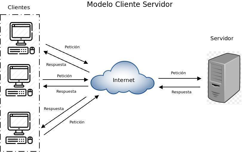 Resultado de imagen de Cliente-servidor-tcp.jpeg