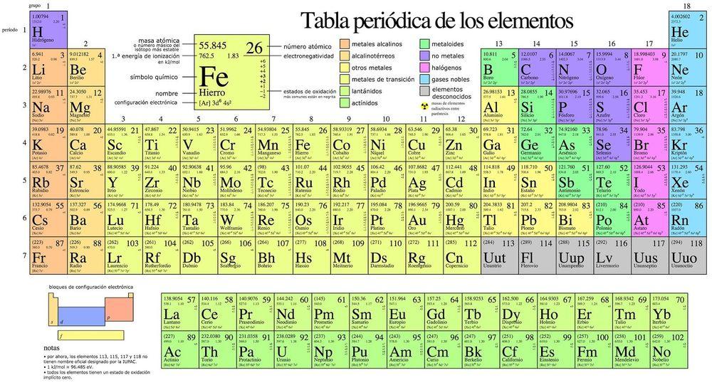Tabla peridica slide set la tabla peridica es un esquema donde se ordenan y clasifican los elementos qumicos existentes en el planeta urtaz Image collections