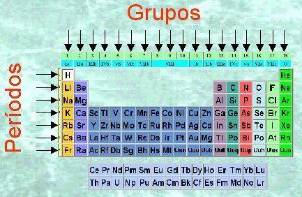 Goconqr tabla peridica los elementos estn ordenados en siete hileras horizontales llamadas periodos y en 18 columnas verticales llamadas grupos o familias urtaz Gallery