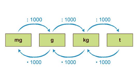 Umrechnung gramm in milligramm