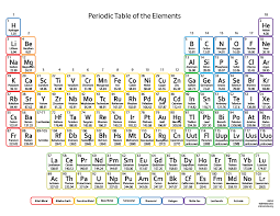 Goconqr periodic table of elements there are 118 elements in the periodic table 98 of these are natural and the 20 are man made urtaz Choice Image