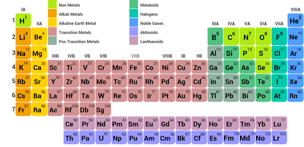 Periodic Table Of Elements Slide Set