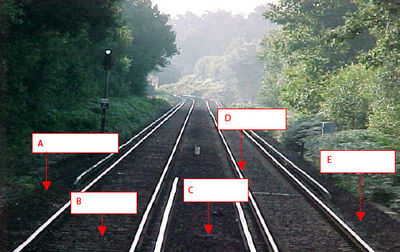 Personal Track Safety assessment questions   Quiz