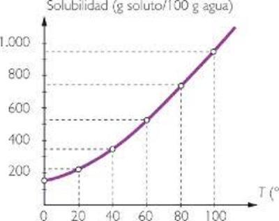 Desktop_solubilidad_solido_liquido