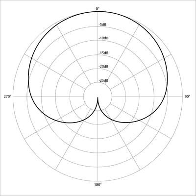 Desktop_400px-polar_pattern_cardioid