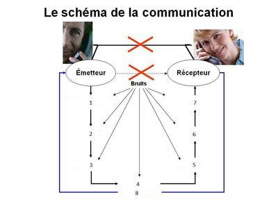 Desktop_schema_de_la_communication