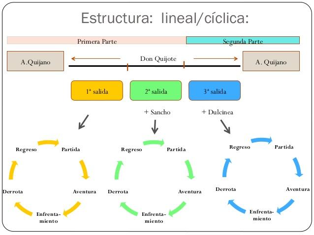 Don Quijote De La Mancha Mind Map
