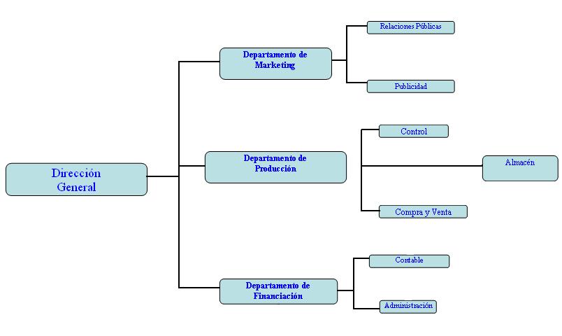 La Empresa Y Suorganizacion Mindmap