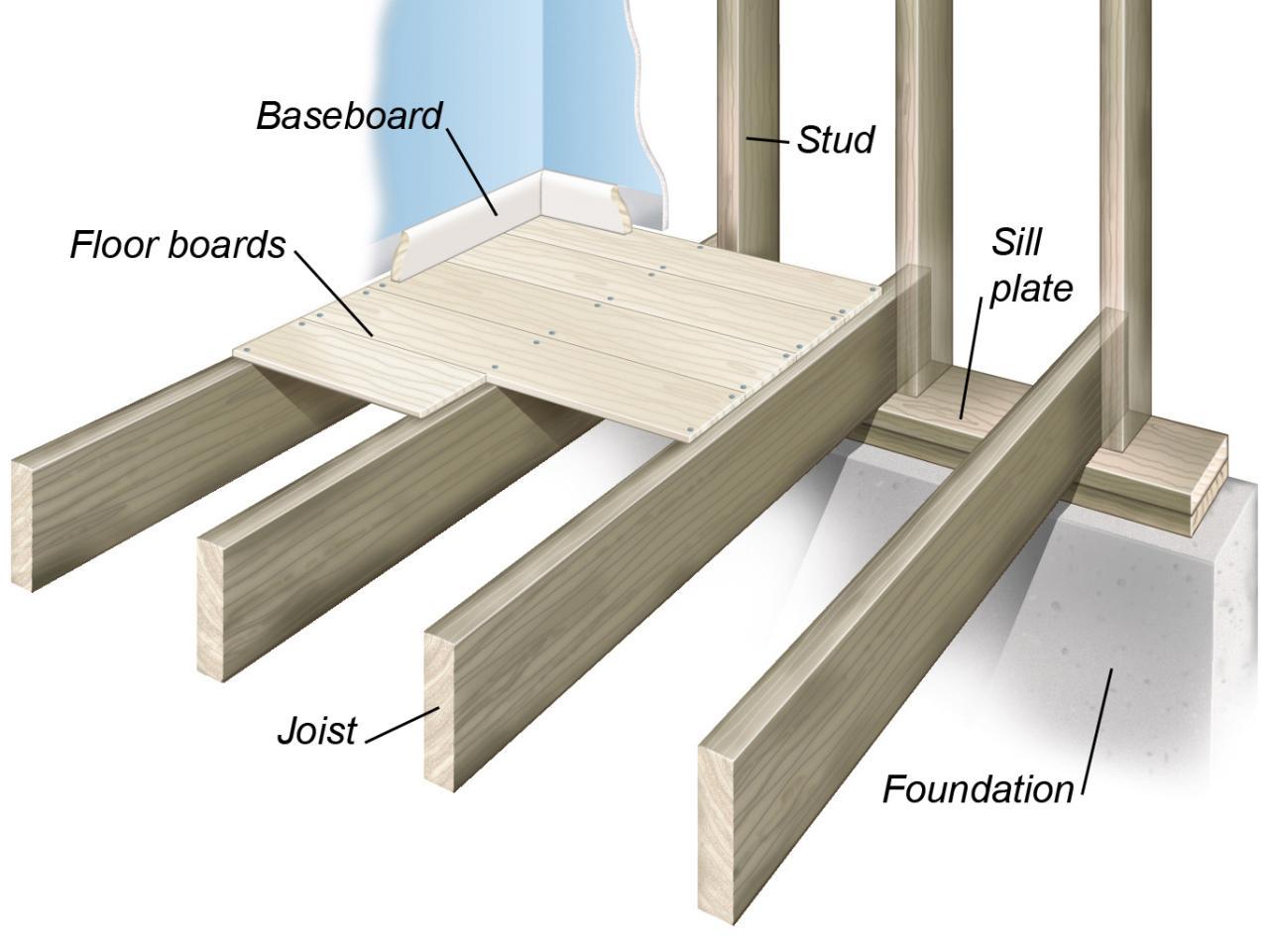 9.CONSTRUCTION BASICS | Mapa Mental