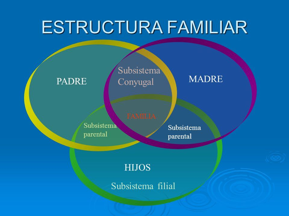 Sistema Familiar Hoy Mapa Mental