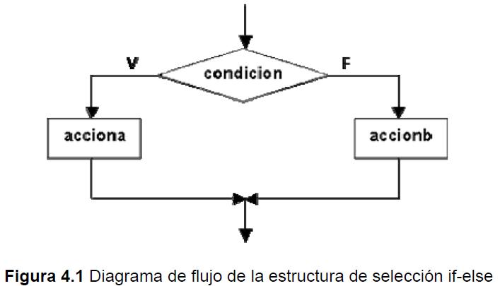 Estructuras De Control En Programación Mind Map