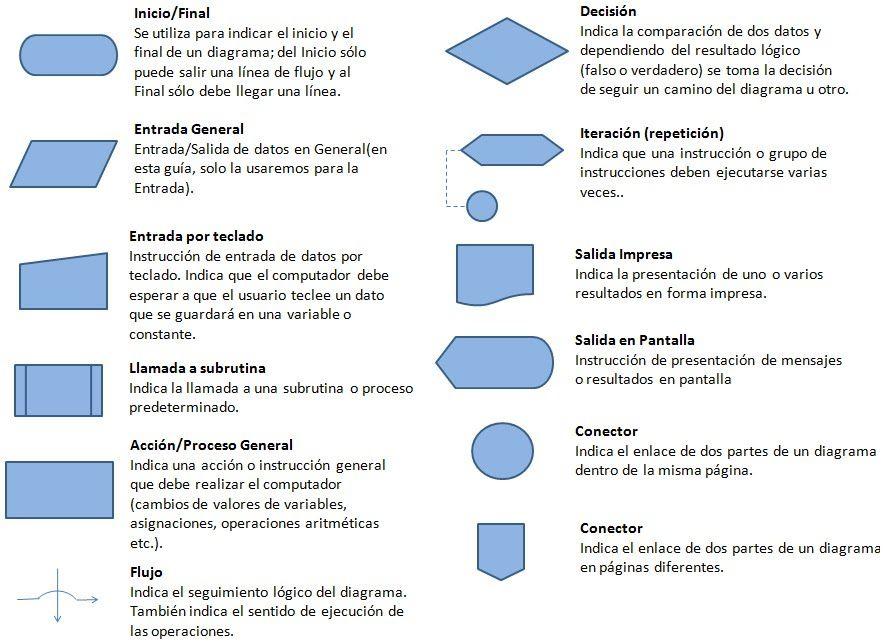 Lenguajes De Programaci U00d3n Y Diagramas De Flujo