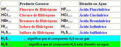 Desktop_hidracidos