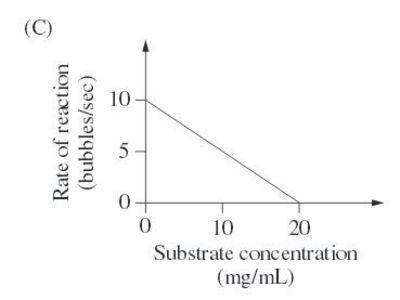 Desktop hsc bioogy graph 19 c