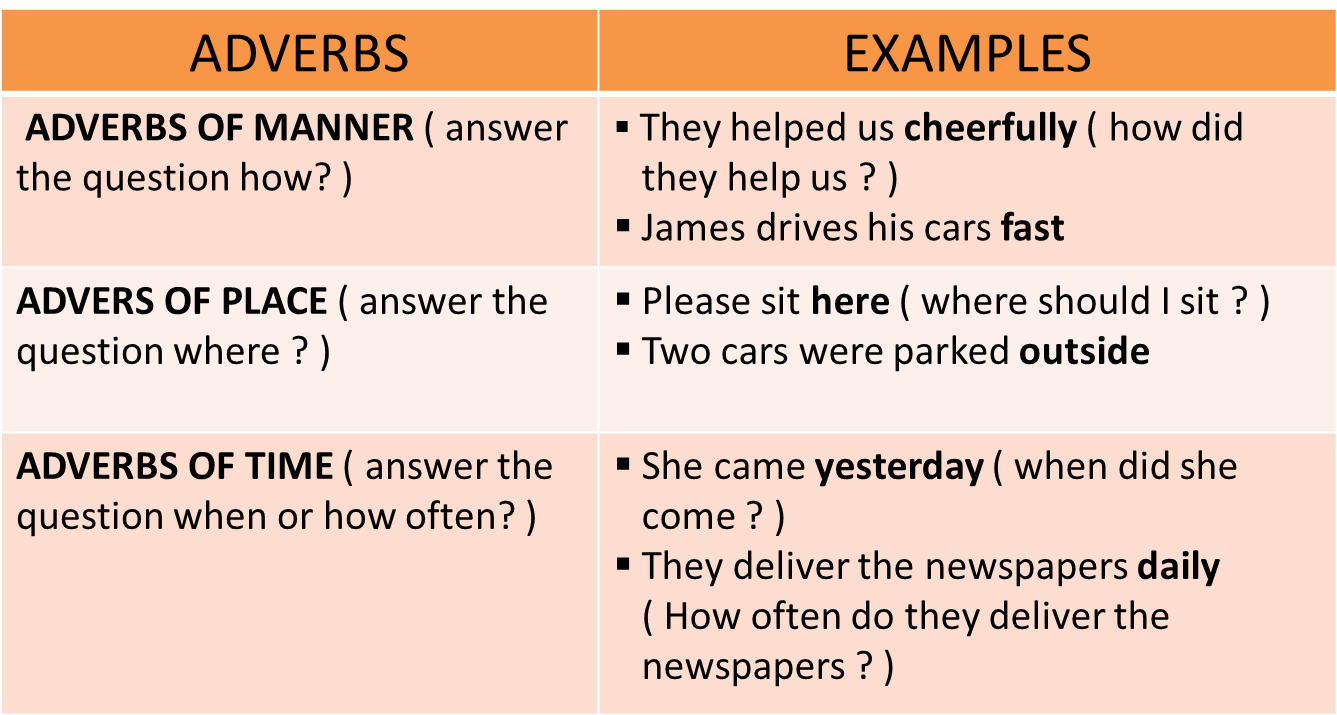 English Adverbs Slide Set