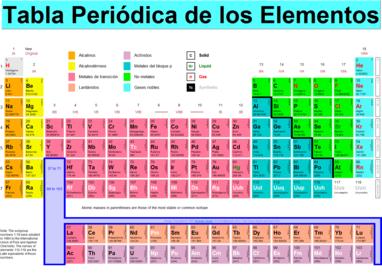 Organizacin de la tabla peridica y propiedades peridicas slide set organizacin de la tabla peridica urtaz Choice Image