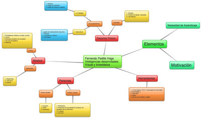 Desktop_mapa_mental_1o_actividad