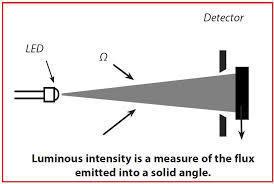 Desktop_luminous_intensity_-_diagram